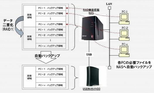 WEBシステム開発を通してお客様の利益に貢献するシステムサポートとサービスを提供する沖縄の株式会社フォーサイト・システムズ:データバックアップの構成図
