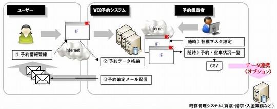 WEBシステム開発を通してお客様の利益に貢献するシステムサポートとサービスを提供する沖縄の株式会社フォーサイト・システムズ:レンタカーWEB予約システム01