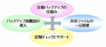 WEBシステム開発を通してお客様の利益に貢献するシステムサポートとサービスを提供する沖縄の株式会社フォーサイト・システムズ:解決策の図